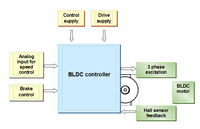 Pleasant High Efficiency Bldc Motor Controller Equipped With State Of Art Wiring Cloud Philuggs Outletorg